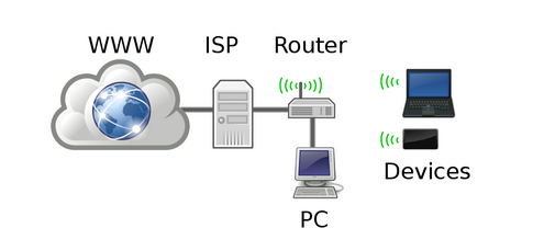 home network 1